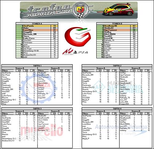Classifica Ufficiale-tappa-4-png