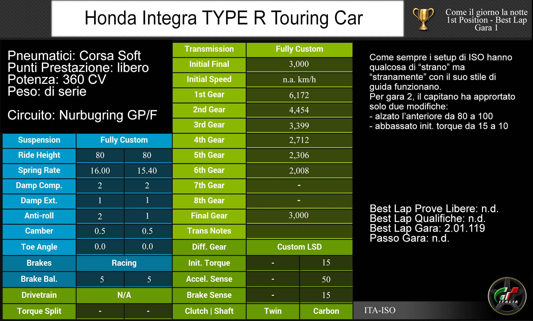 Primo Rookie GT6-setup-iso-nurbugring-hona-jpg