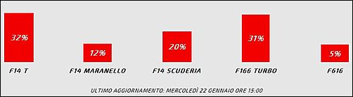 F1 2014, calendario presentazioni nuove monoposto-sondaggio_nome_ferrari-jpg