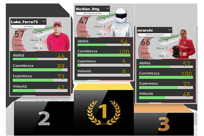 Garetta stasera random GT6-podiob-png